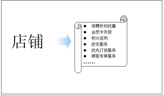 vip客户管理系统